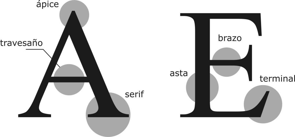 Clasificación tipográfica (3/6)