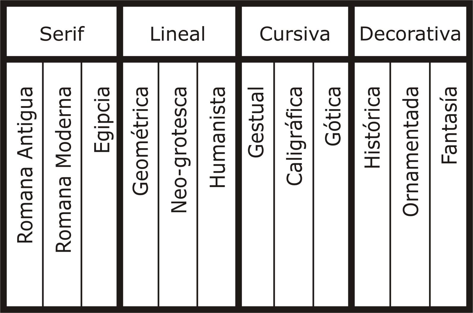Clasificación De La Letra Tiposuam
